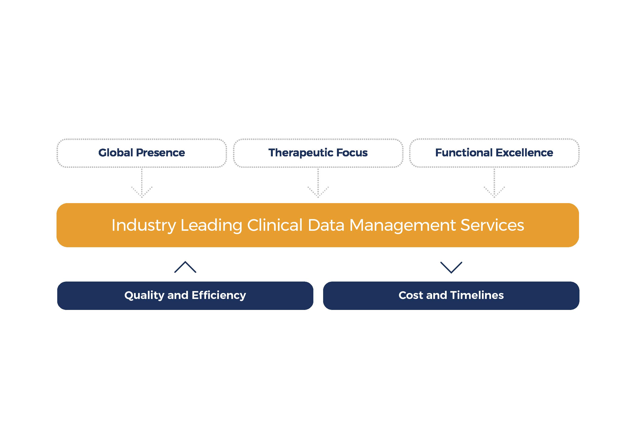 us data management