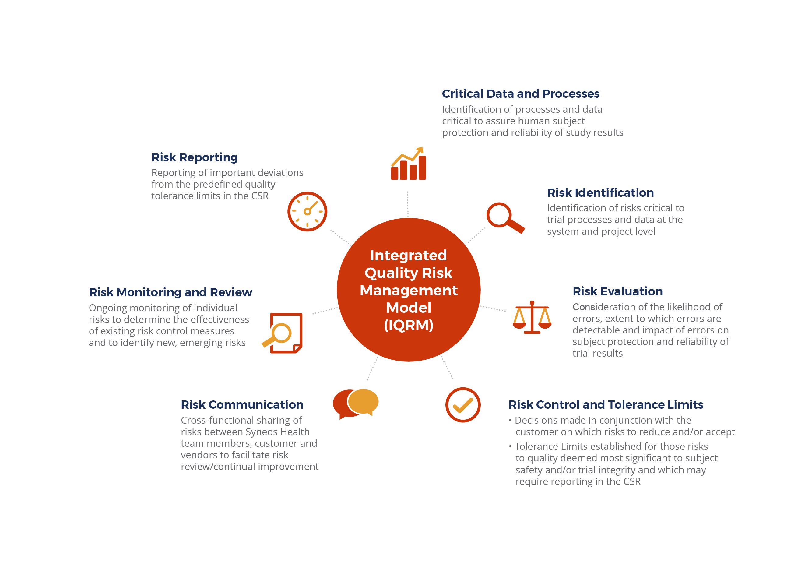 our iqrm methodology takes a risk proportionate data driven approach to the design execution and oversight of our customers clinical trials