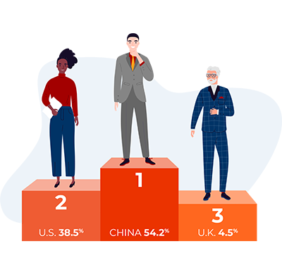 54% - China  The New Pace Car of Change