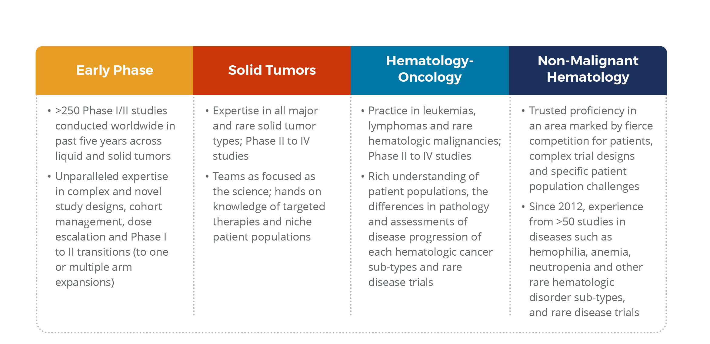 Oncology and Hematology | Syneos Health
