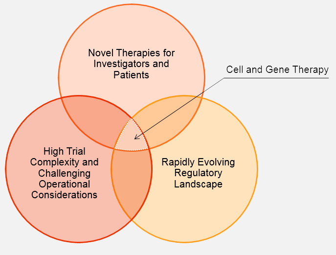 Cell and Gene Therapy at the center