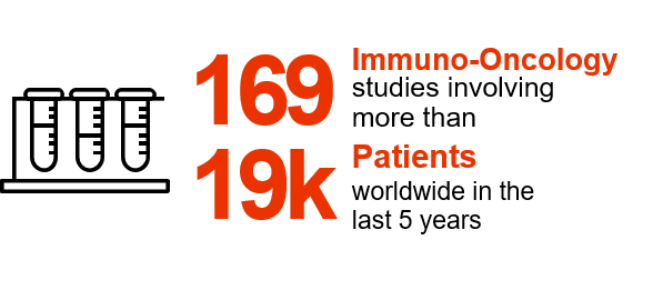 169 immuno-oncology studies involving more than 19,000 patients worldwide in the last 5 years